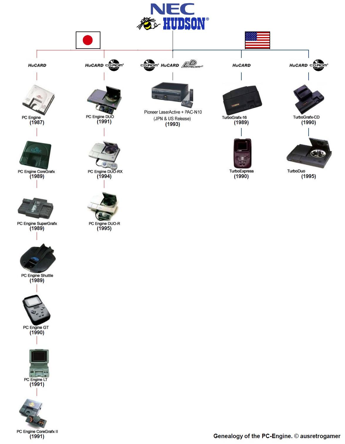 PC-Engine-Genealogy
